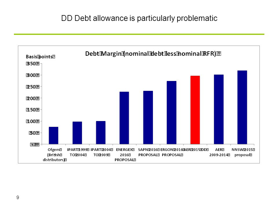 DD Debt allowance is particularly problematic 9