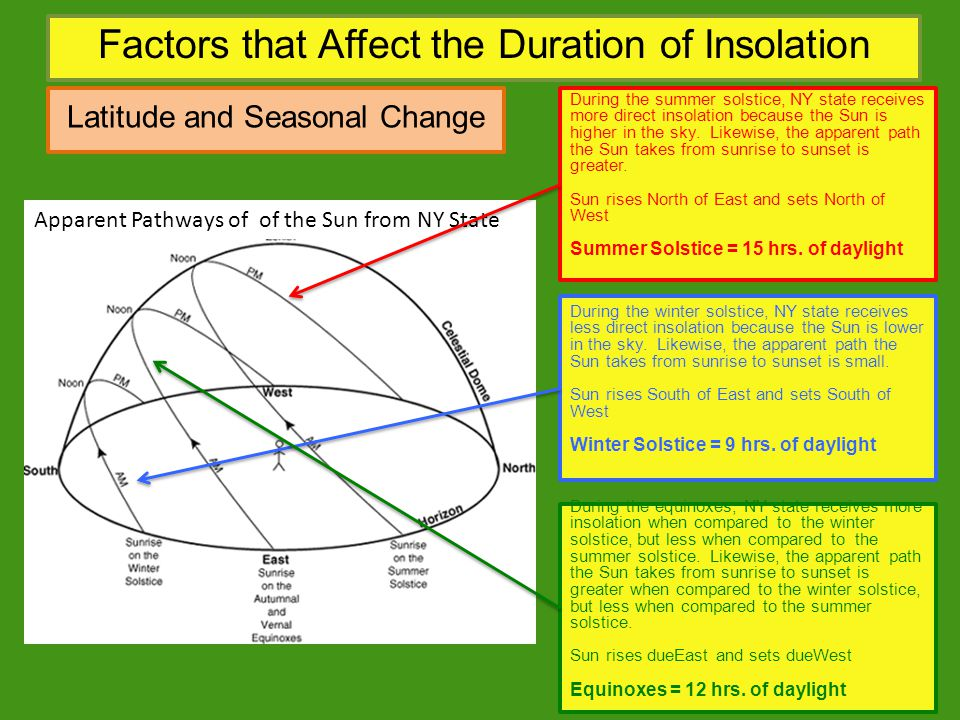 Factors that Affect the Duration of Insolation Latitude and Seasonal Change During the summer solstice, NY state receives more direct insolation becau