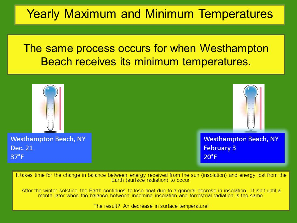 Yearly Maximum and Minimum Temperatures The same process occurs for when Westhampton Beach receives its minimum temperatures. Westhampton Beach, NY De