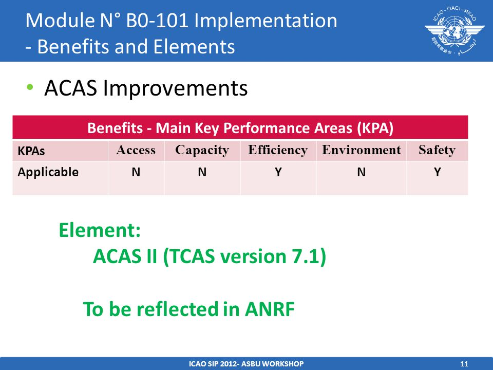 11 ACAS Improvements ICAO SIP ASBU WORKSHOP Module N° B0-101 Implementation - Benefits and Elements Benefits - Main Key Performance Areas (KPA) KPAs AccessCapacityEfficiencyEnvironmentSafety ApplicableNNYNY Element: ACAS II (TCAS version 7.1) To be reflected in ANRF