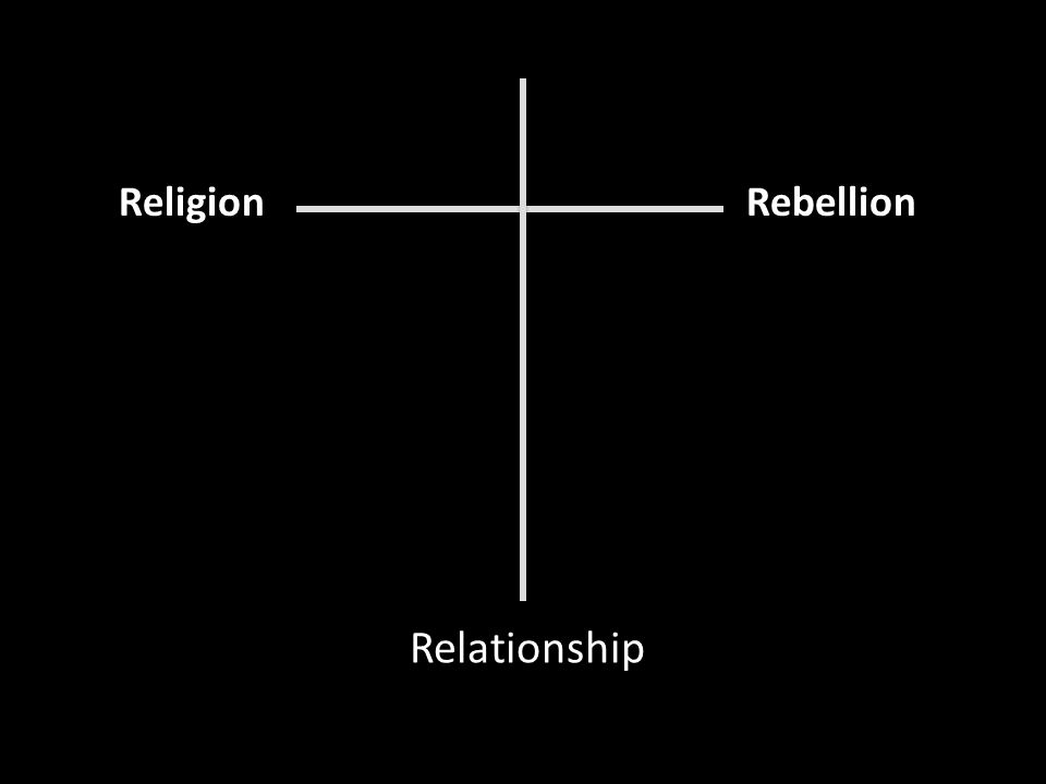 Religion Rebellion Relationship
