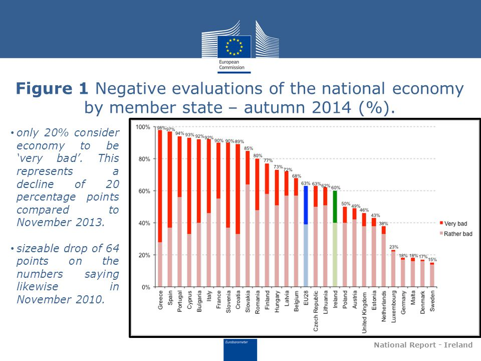 Figure 1 Negative evaluations of the national economy by member state – autumn 2014 (%).