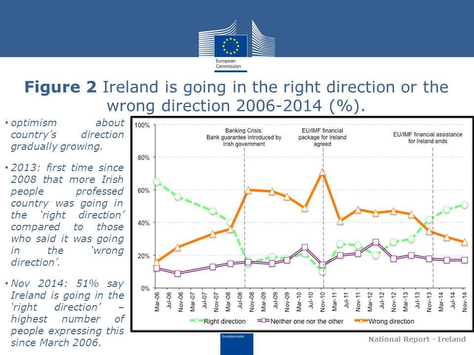 Figure 2 Ireland is going in the right direction or the wrong direction 2006-2014 (%).