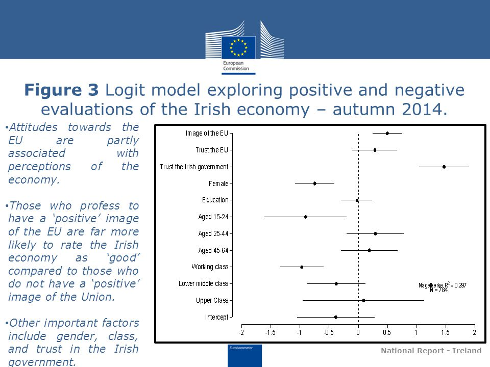 Figure 3 Logit model exploring positive and negative evaluations of the Irish economy – autumn 2014.