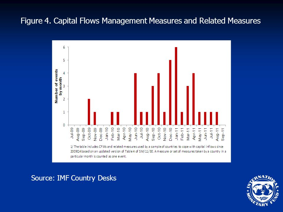 Figure 4. Capital Flows Management Measures and Related Measures Source: IMF Country Desks