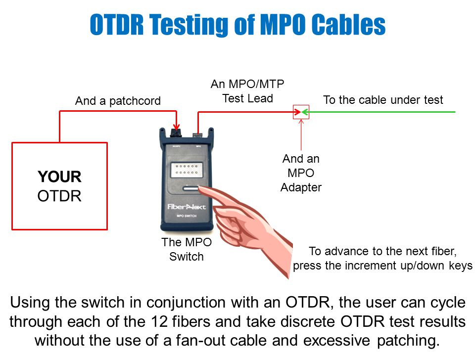 The MPO Switch Using the switch in conjunction with an OTDR, the user can cycle through each of the 12 fibers and take discrete OTDR test results without the use of a fan-out cable and excessive patching.