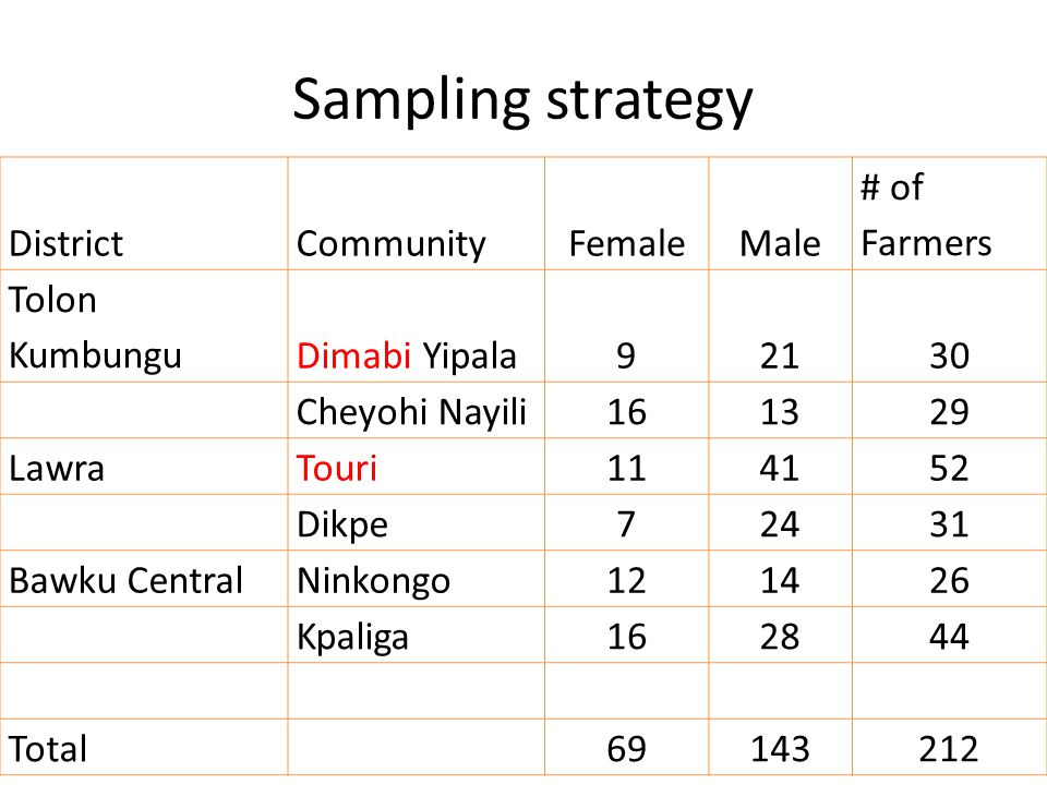 Sampling strategy DistrictCommunityFemaleMale # of Farmers Tolon KumbunguDimabi Yipala92130 Cheyohi Nayili 1613 29 LawraTouri 1141 52 Dikpe 724 31 Bawku CentralNinkongo 1214 26 Kpaliga 1628 44 Total 69143 212