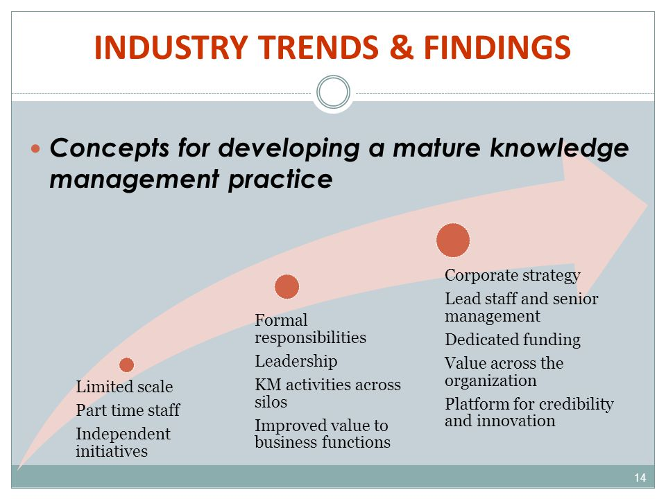 INDUSTRY TRENDS & FINDINGS 14 Limited scale Part time staff Independent initiatives Formal responsibilities Leadership KM activities across silos Improved value to business functions Corporate strategy Lead staff and senior management Dedicated funding Value across the organization Platform for credibility and innovation Concepts for developing a mature knowledge management practice