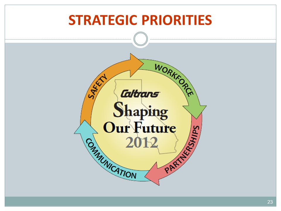 STRATEGIC PRIORITIES 23