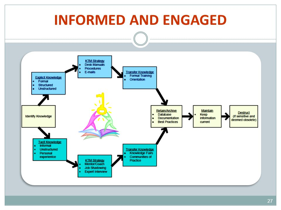 INFORMED AND ENGAGED 27