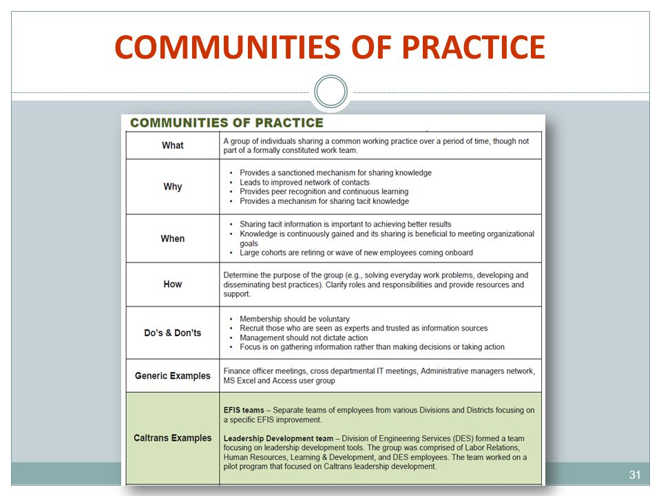 COMMUNITIES OF PRACTICE 31