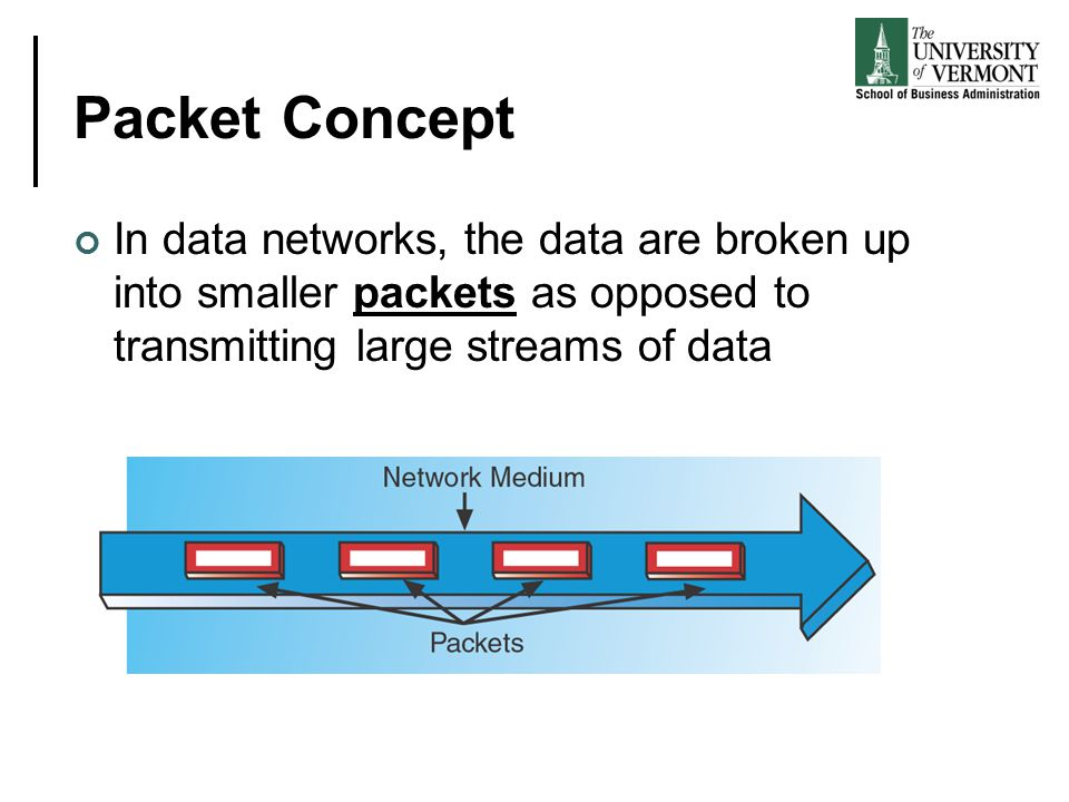 Packet Concept In data networks, the data are broken up into smaller packets as opposed to transmitting large streams of data