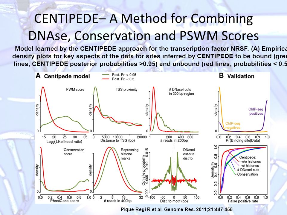 CENTIPEDE– A Method for Combining DNAse, Conservation and PSWM Scores Pique-Regi R et al.