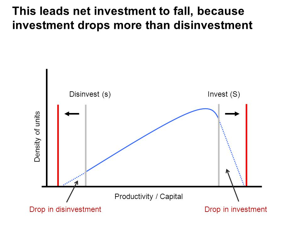 Disinvest (s)Invest (S) Productivity / Capital Density of units This leads net investment to fall, because investment drops more than disinvestment Drop in disinvestmentDrop in investment