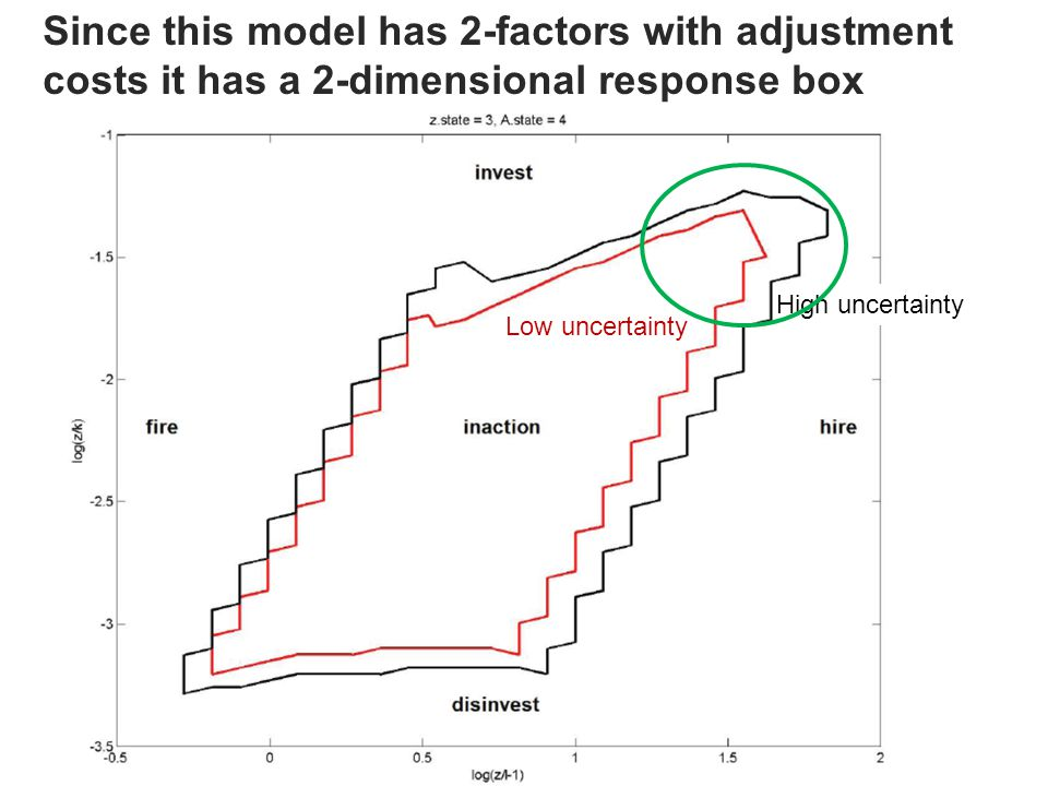 Since this model has 2-factors with adjustment costs it has a 2-dimensional response box High uncertainty Low uncertainty
