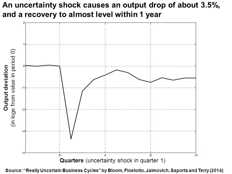 An uncertainty shock causes an output drop of about 3.5%, and a recovery to almost level within 1 year Quarters (uncertainty shock in quarter 1) Output deviation (in logs from value in period 0) Source: Really Uncertain Business Cycles by Bloom, Floetotto, Jaimovich, Saporta and Terry (2014)