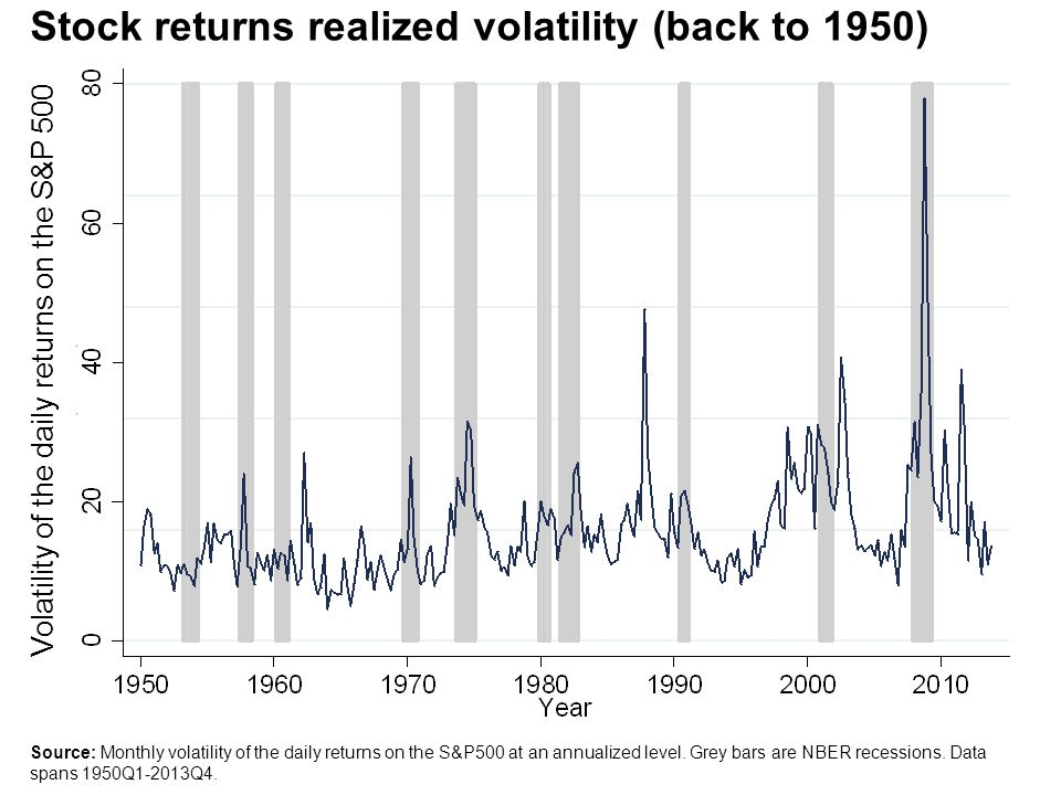 Source: Monthly volatility of the daily returns on the S&P500 at an annualized level. Grey bars are NBER recessions. Data spans 1950Q1-2013Q4. Stock r