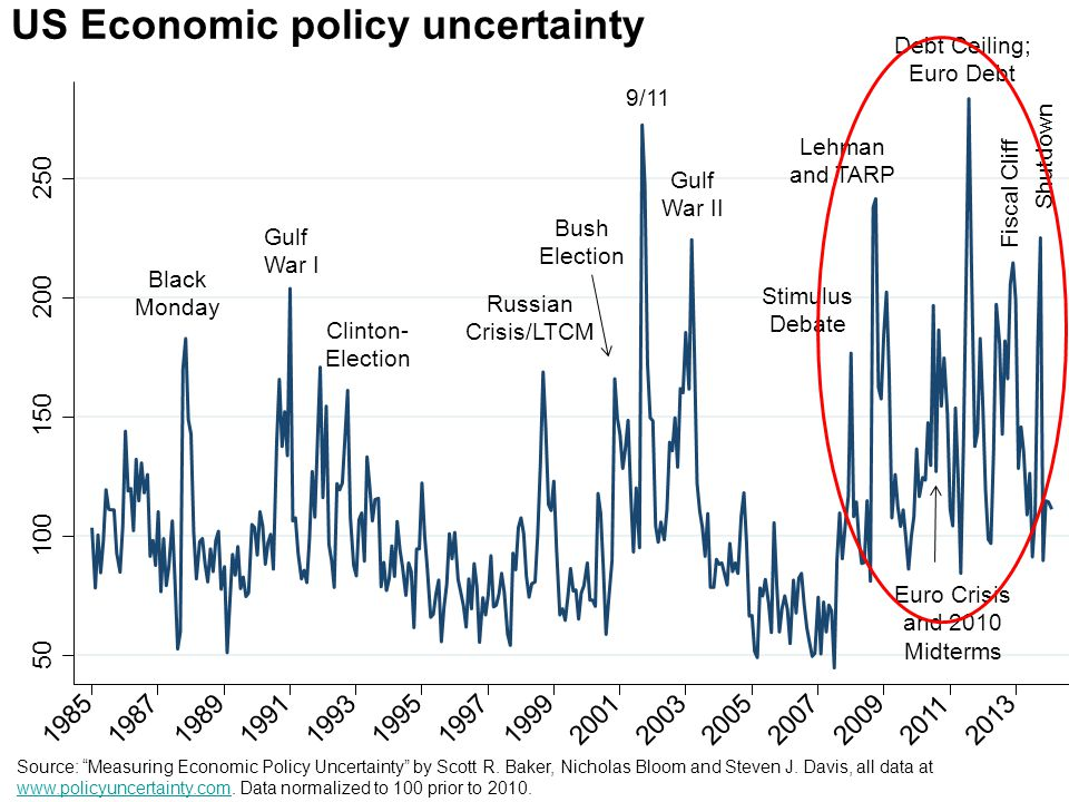 "US Economic policy uncertainty Source: ""Measuring Economic Policy Uncertainty"" by Scott R. Baker, Nicholas Bloom and Steven J. Davis, all data at www."