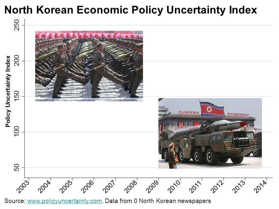 50 100 150 200 250 200320042005200620072008200920102011201220132014 North Korean Economic Policy Uncertainty Index Policy Uncertainty Index Source: www.policyuncertainty.com.