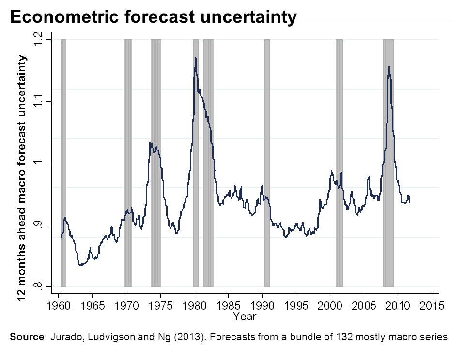 Econometric forecast uncertainty 12 months ahead macro forecast uncertainty Source: Jurado, Ludvigson and Ng (2013). Forecasts from a bundle of 132 mo