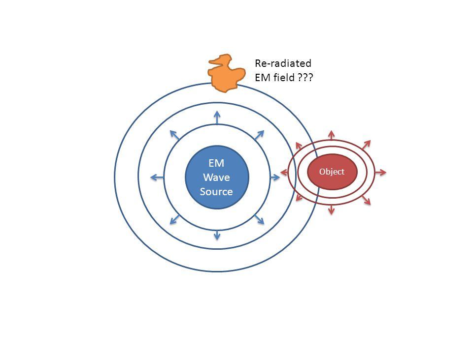 EM Wave Source Object Re-radiated EM field