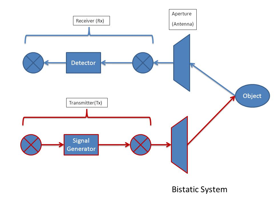 Detector Aperture (Antenna) Receiver (Rx) Signal Generator Transmitter(Tx) Bistatic System Object