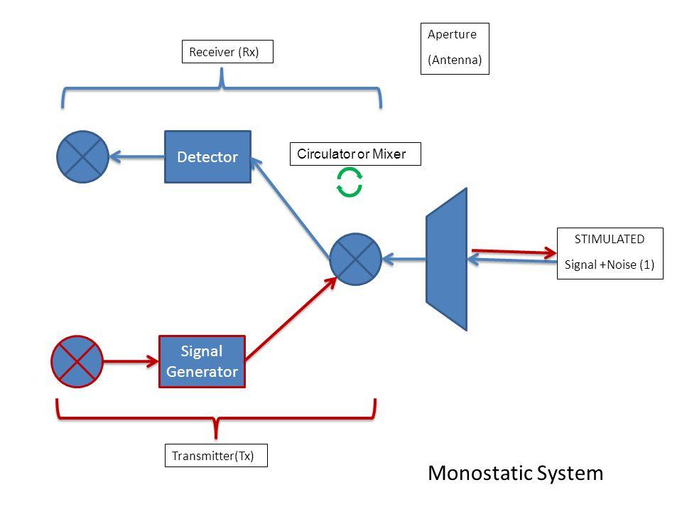 Detector STIMULATED Signal +Noise (1) Aperture (Antenna) Receiver (Rx) Signal Generator Transmitter(Tx) Circulator or Mixer Monostatic System
