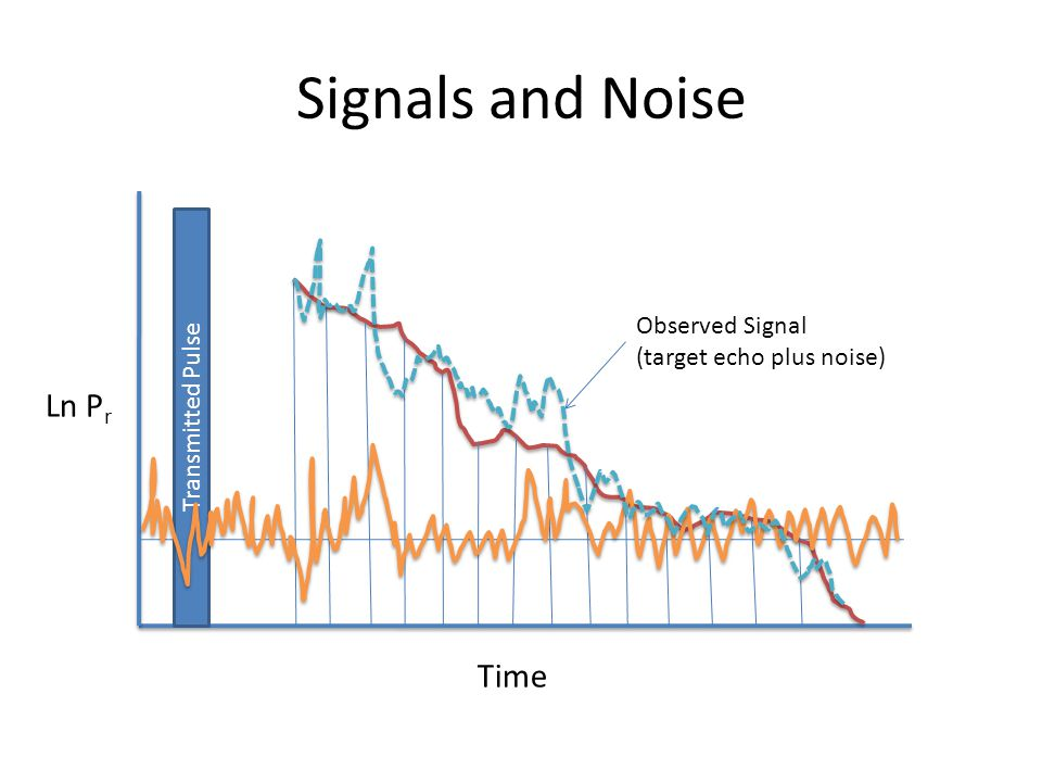 Signals and Noise Transmitted Pulse Observed Signal (target echo plus noise) Ln P r Time