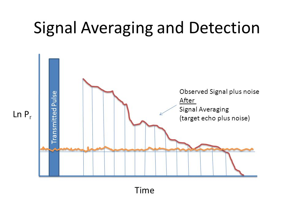 Signal Averaging and Detection Transmitted Pulse Observed Signal plus noise After Signal Averaging (target echo plus noise) Ln P r Time
