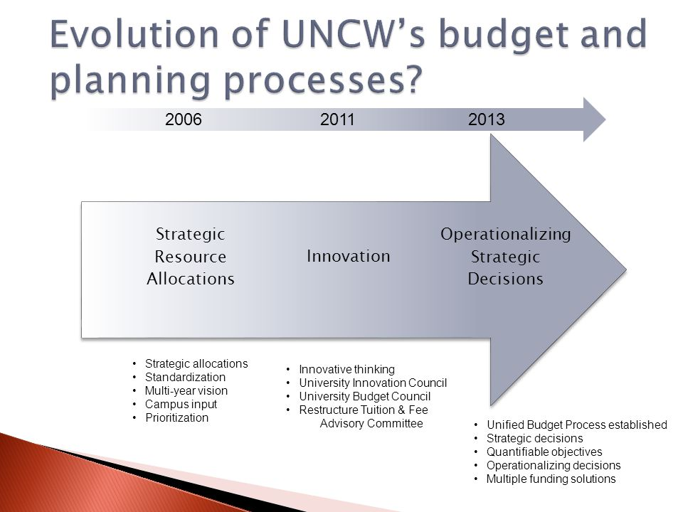  Operationalize our strategic thinking  Long-range decision-making  Data-driven decisions 4