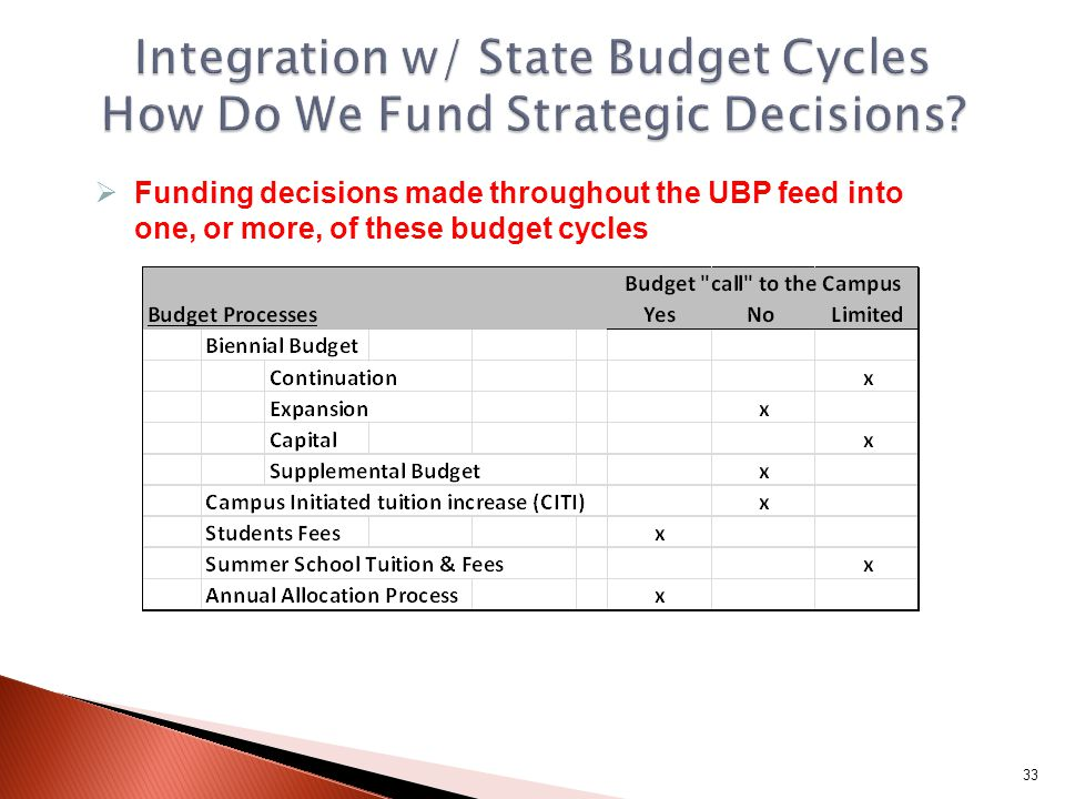  Funding decisions made throughout the UBP feed into one, or more, of these budget cycles 33