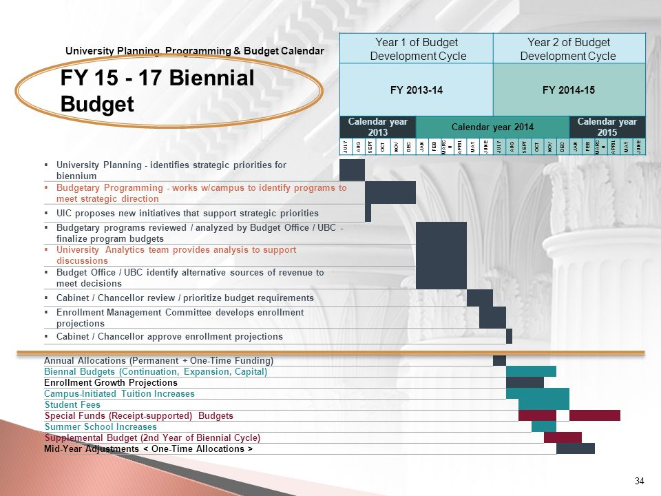 University Planning, Programming & Budget Calendar Year 1 of Budget Development Cycle Year 2 of Budget Development Cycle FY 15 - 17 Biennial Budget FY 2013-14FY 2014-15 Calendar year 2013 Calendar year 2014 Calendar year 2015 JULY AUG SEPT OCT NOV DEC JAN FEB MARC H APRIL MAY JUNE JULY AUG SEPT OCT NOV DEC JAN FEB MARC H APRIL MAY JUNE  University Planning - identifies strategic priorities for biennium  Budgetary Programming - works w/campus to identify programs to meet strategic direction  UIC proposes new initiatives that support strategic priorities  Budgetary programs reviewed / analyzed by Budget Office / UBC - finalize program budgets  University Analytics team provides analysis to support discussions  Budget Office / UBC identify alternative sources of revenue to meet decisions  Cabinet / Chancellor review / prioritize budget requirements  Enrollment Management Committee develops enrollment projections  Cabinet / Chancellor approve enrollment projections Annual Allocations (Permanent + One-Time Funding) Biennal Budgets (Continuation, Expansion, Capital) Enrollment Growth Projections Campus-Initiated Tuition Increases Student Fees Special Funds (Receipt-supported) Budgets Summer School Increases Supplemental Budget (2nd Year of Biennial Cycle) Mid-Year Adjustments 34