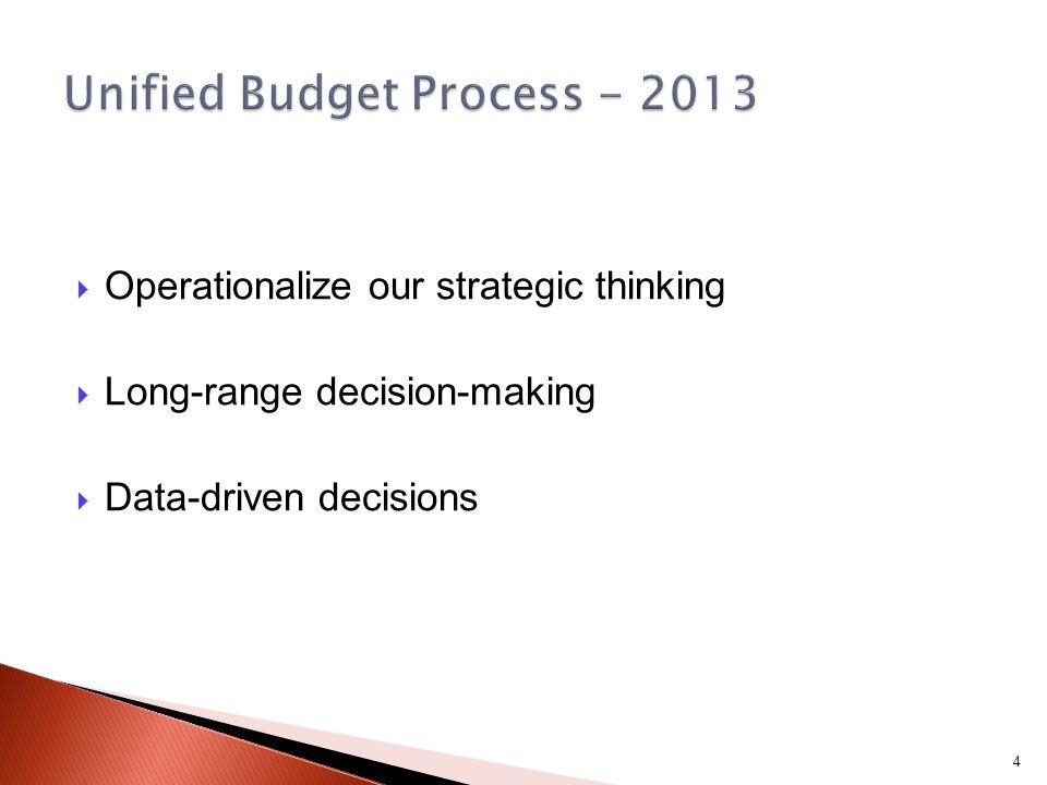 Strategic decision Operationalize decision (Unified Budget Process) Implement decision Assessment 5