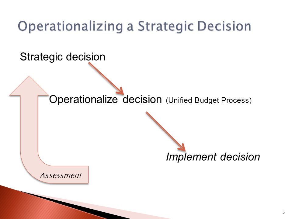 Strategic decision Operationalize decision (Unified Budget Process) Implement decision Assessment 5