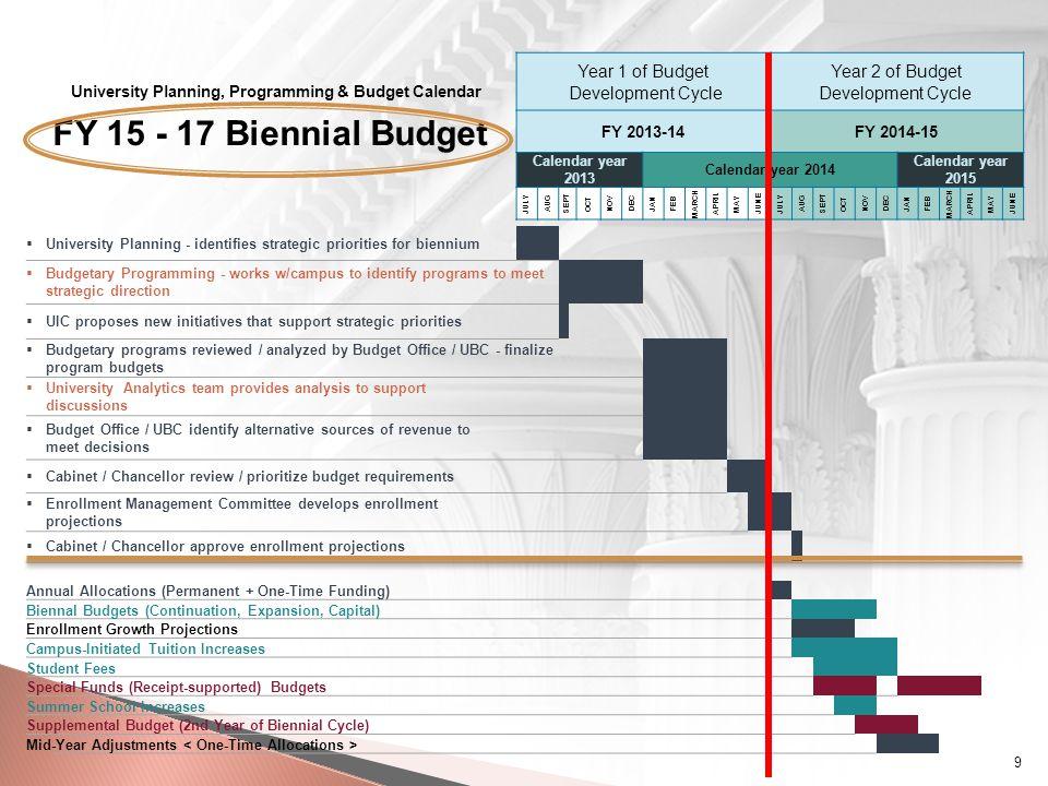 Strategic Planning Campus identifies strategic priorities for biennium.