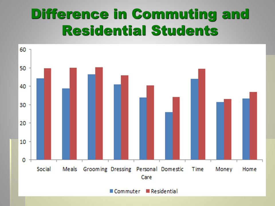 Difference in Commuting and Residential Students