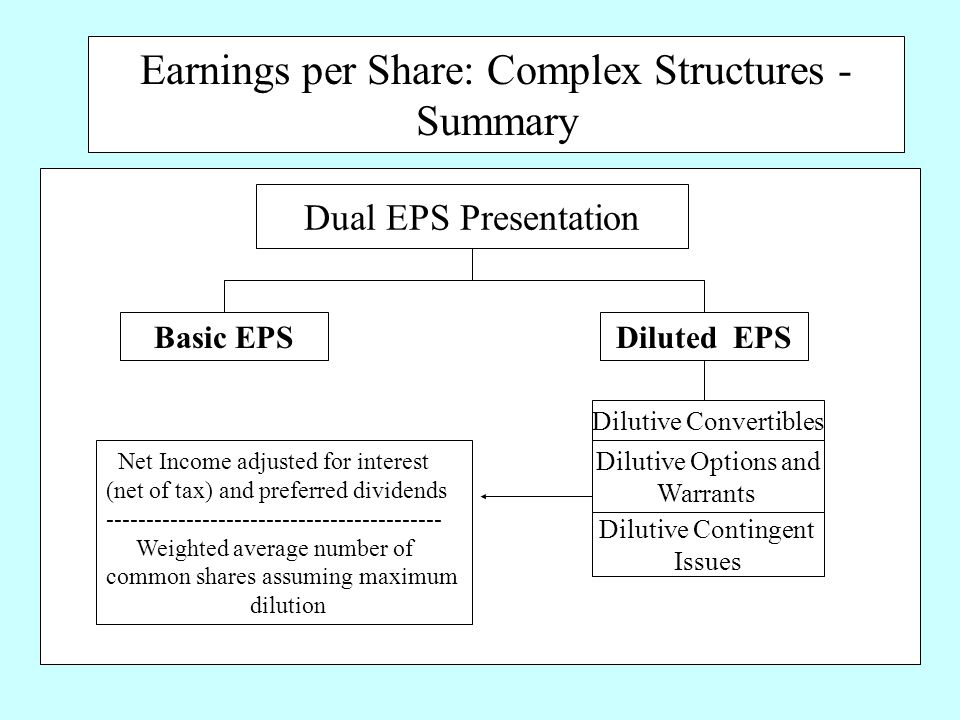 Earnings per Share: Complex Structures - Summary Dual EPS Presentation Basic EPS Diluted EPS Dilutive Convertibles Dilutive Options and Warrants Dilutive Contingent Issues Net Income adjusted for interest (net of tax) and preferred dividends ------------------------------------------ Weighted average number of common shares assuming maximum dilution