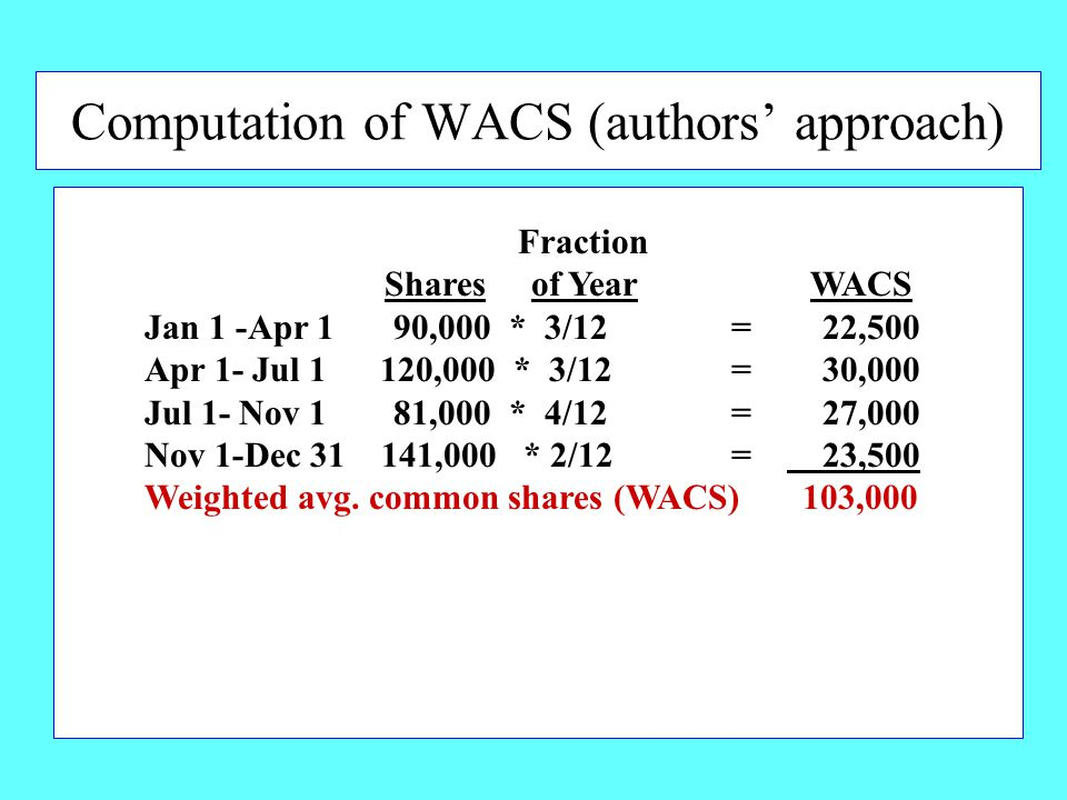 Computation of WACS (authors' approach) Fraction Shares of Year WACS Jan 1 -Apr 1 90,000 * 3/12 = 22,500 Apr 1- Jul 1 120,000 * 3/12 = 30,000 Jul 1- Nov 1 81,000 * 4/12 = 27,000 Nov 1-Dec 31 141,000 * 2/12 = 23,500 Weighted avg.