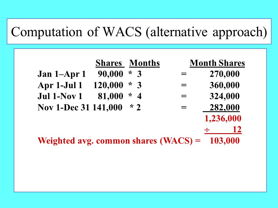 Computation of WACS (alternative approach) Shares Months Month Shares Jan 1–Apr 1 90,000 * 3 = 270,000 Apr 1-Jul 1 120,000 * 3 = 360,000 Jul 1-Nov 1 81,000 * 4 = 324,000 Nov 1-Dec 31 141,000 * 2 = 282,000 1,236,000  12 Weighted avg.