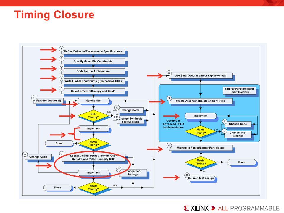 Timing Closure