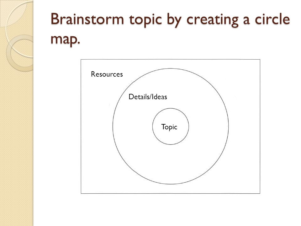 Brainstorm topic by creating a circle map. Topic Details/Ideas Resources