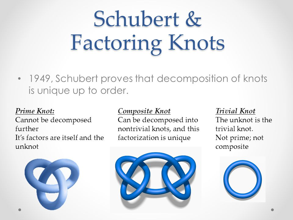 Schubert & Factoring Knots 1949, Schubert proves that decomposition of knots is unique up to order.