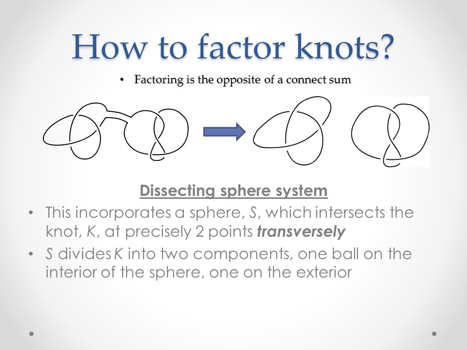 Dissecting Sphere System Intersection of S and K must be transverse Intersection of S and K must be transverse S  2S balls that are 3-D balls (one on interior; one on exterior of S ) S  2S balls that are 3-D balls (one on interior; one on exterior of S ) Each dss generates S+1 prime factors Each dss generates S+1 prime factors If S>1, more than one ball will determine the same factor If S>1, more than one ball will determine the same factor Picture taken from Sullivan's Knot Factoring