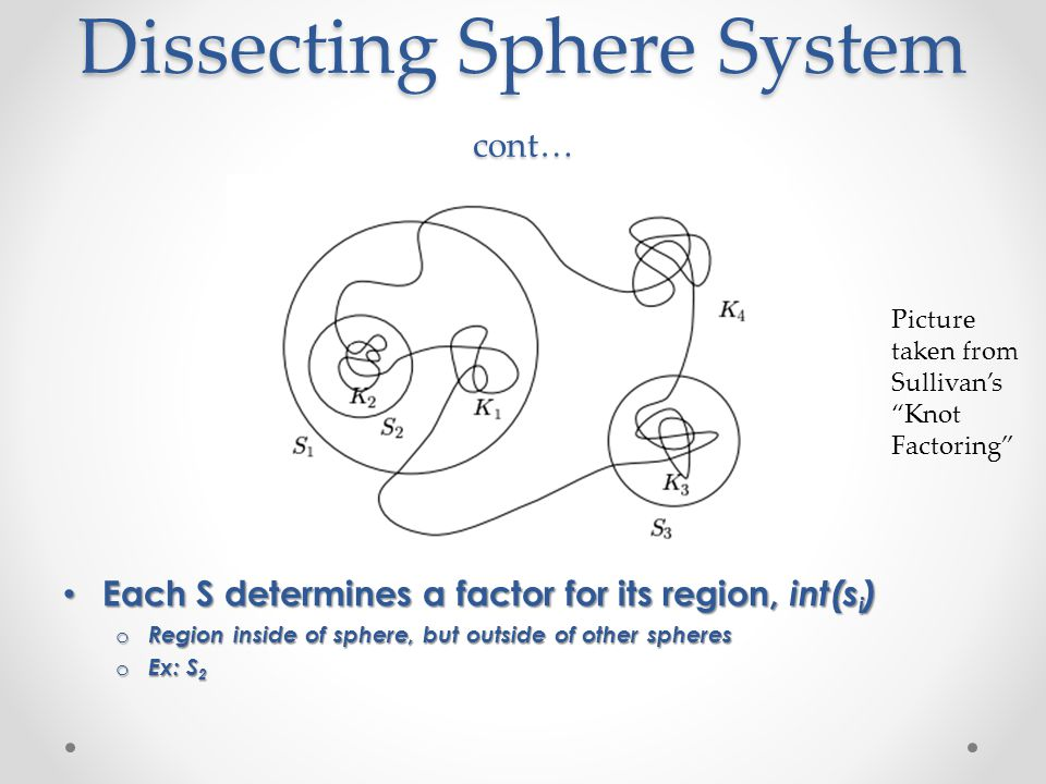 Dissecting Sphere System cont… Each S determines a factor for its region, int(s i ) Each S determines a factor for its region, int(s i ) o Region inside of sphere, but outside of other spheres o Ex: S 2 Picture taken from Sullivan's Knot Factoring