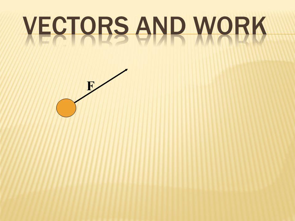 F s W = F s W = F s cos 0 o W = F s Maximum positive work