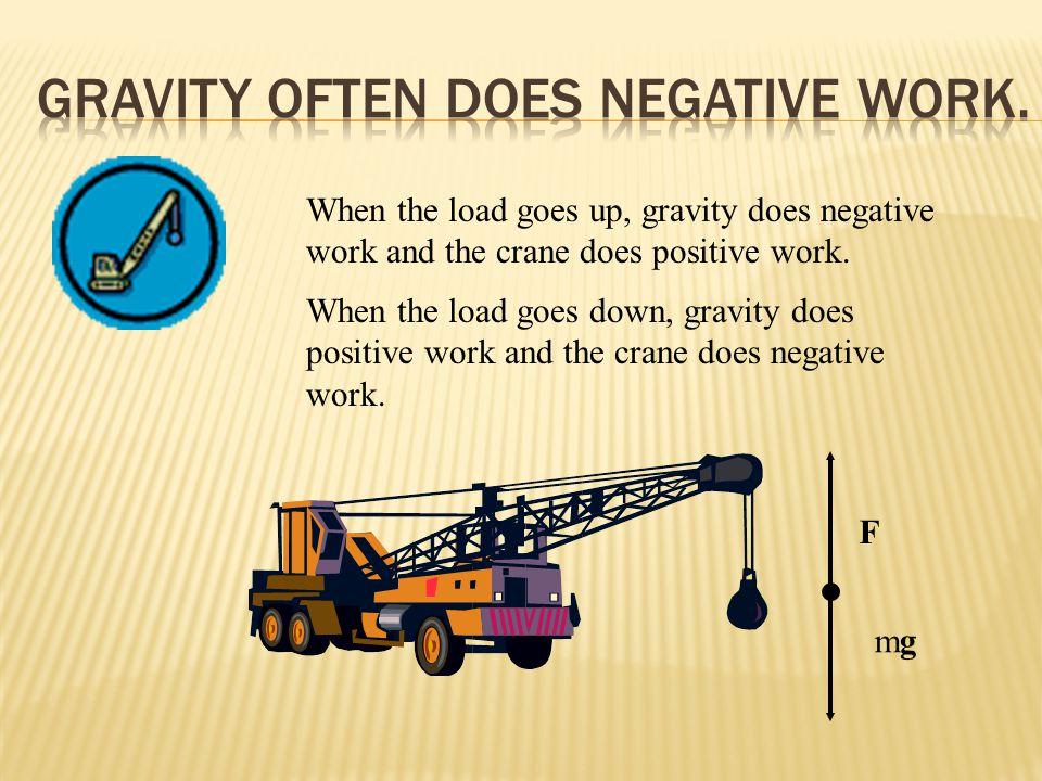 Fs  W = F s W = F s cos 180 o W = - F s Maximum negative work.