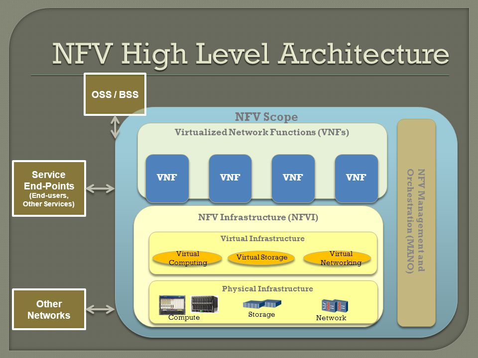 Virtualized Network Functions (VNFs) NFV Infrastructure (NFVI) Physical Infrastructure Virtual Infrastructure Compute Storage Network Virtual Computing Virtual Storage Virtual Networking NFV Management and Orchestration (MANO) NFV Management and Orchestration (MANO) VNF NFV Scope OSS / BSS Service End-Points (End-users, Other Services) Other Networks