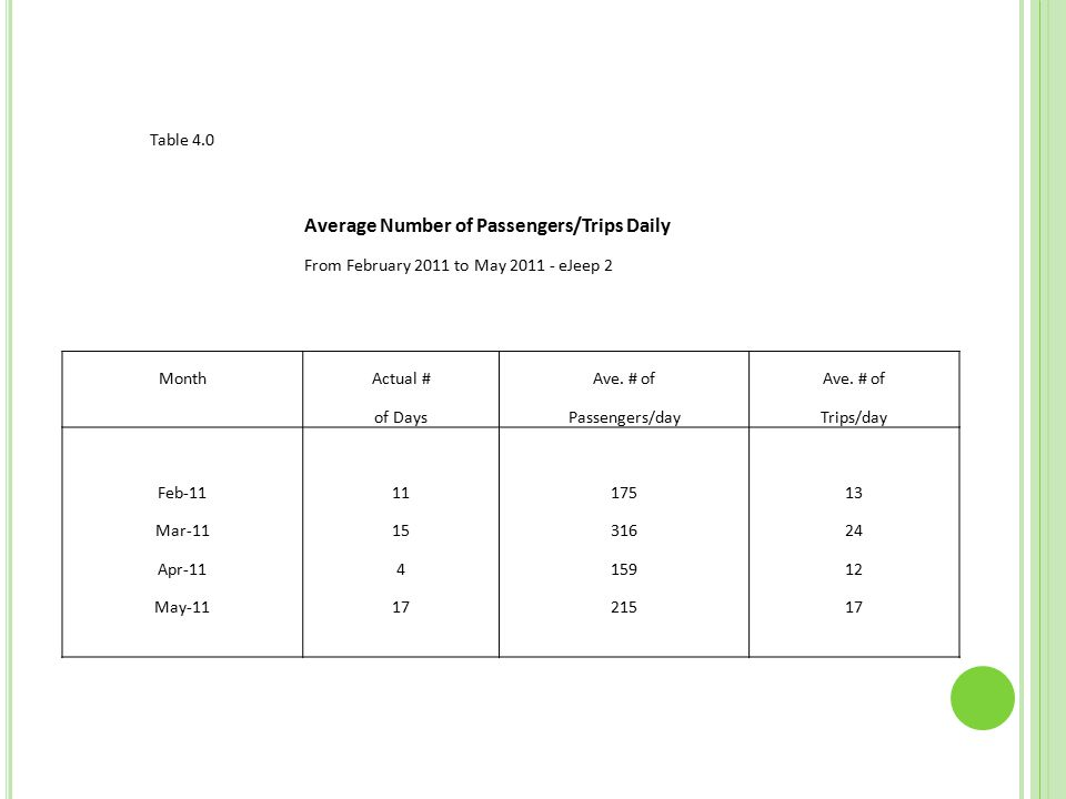 Table 4.0 Average Number of Passengers/Trips Daily From February 2011 to May 2011 - eJeep 2 MonthActual #Ave.