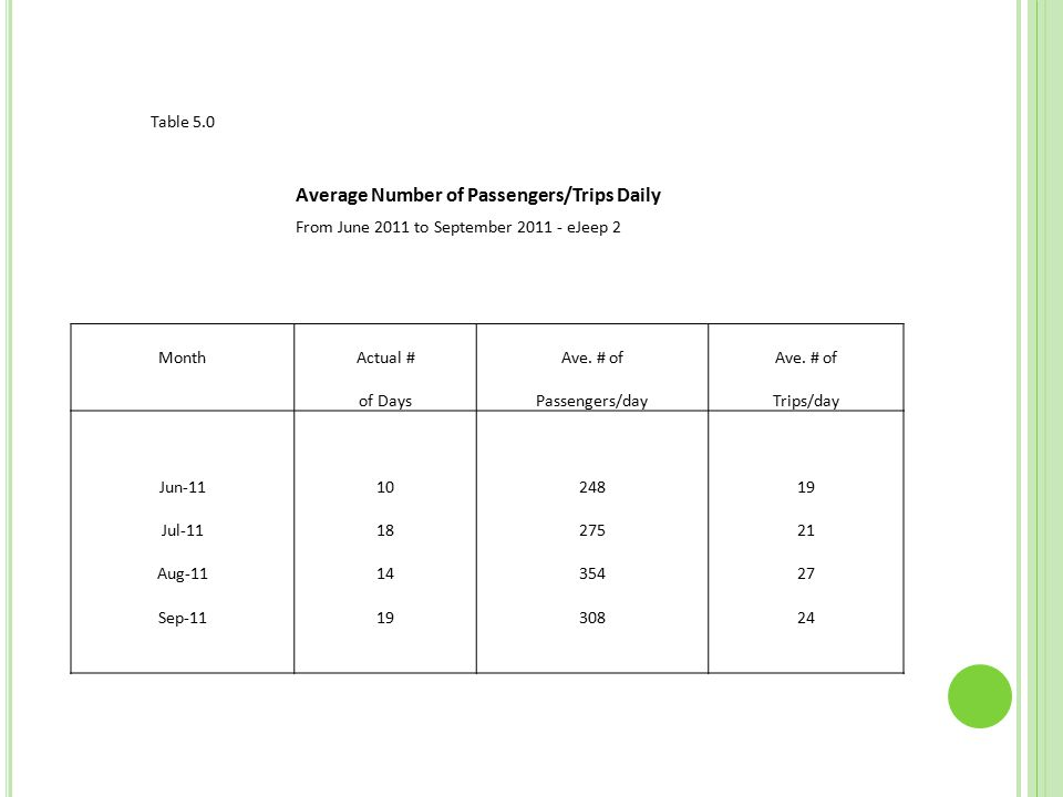 Table 5.0 Average Number of Passengers/Trips Daily From June 2011 to September 2011 - eJeep 2 MonthActual #Ave.