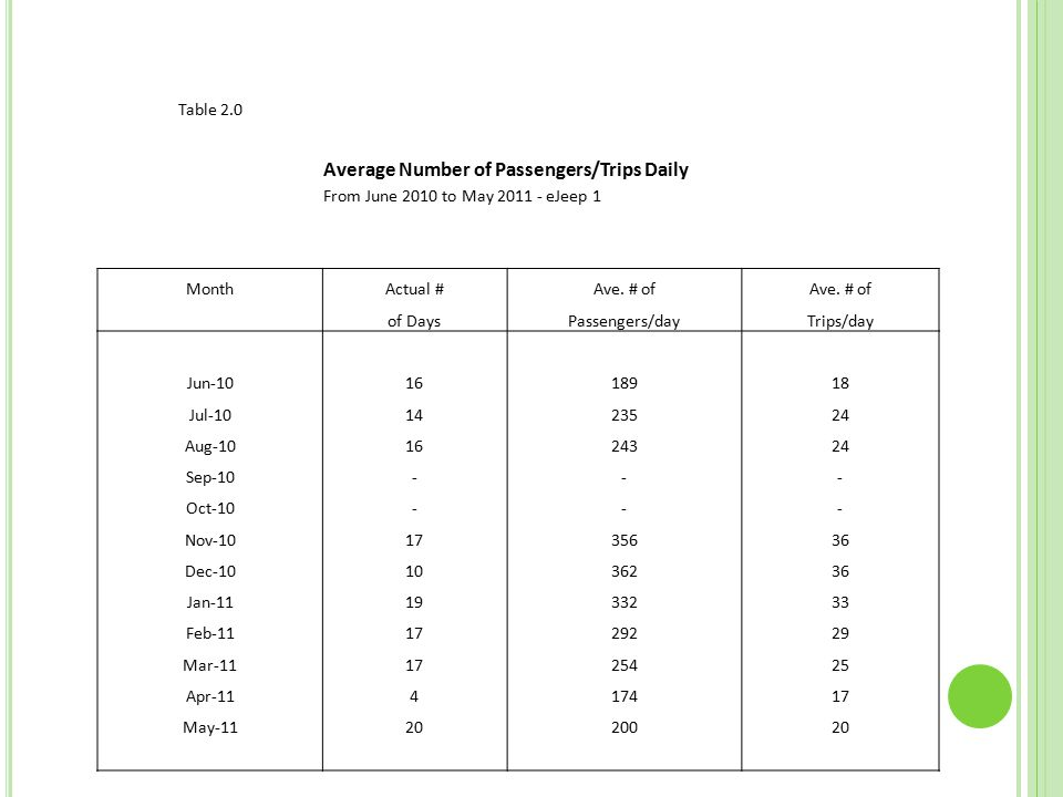 Table 2.0 Average Number of Passengers/Trips Daily From June 2010 to May 2011 - eJeep 1 MonthActual #Ave.